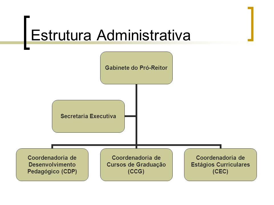 Estrutura Administrativa Gabinete do Pró- Reitor Coordenadoria de Desenvolvimento Pedagógico (CDP) Coordenadoria de Cursos de Graduação (CCG) Coordena