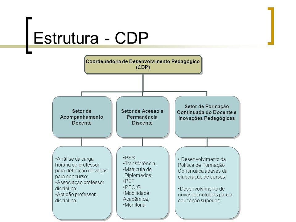 Estrutura - CDP Coordenadoria de Desenvolvimento Pedagógico (CDP) Setor de Acesso e Permanência Discente Setor de Acesso e Permanência Discente Setor