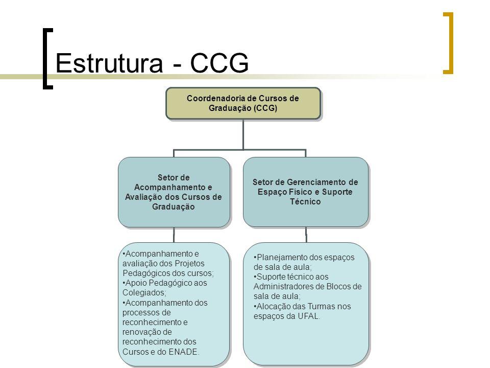 Estrutura - CCG Coordenadoria de Cursos de Graduação (CCG) Setor de Acompanhamento e Avaliação dos Cursos de Graduação Setor de Gerenciamento de Espaç