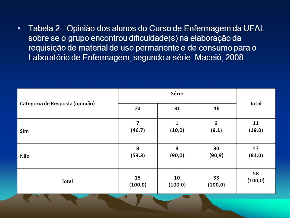 Tabela 2 - Opinião dos alunos do Curso de Enfermagem da UFAL sobre se o grupo encontrou dificuldade(s) na elaboração da requisição de material de uso