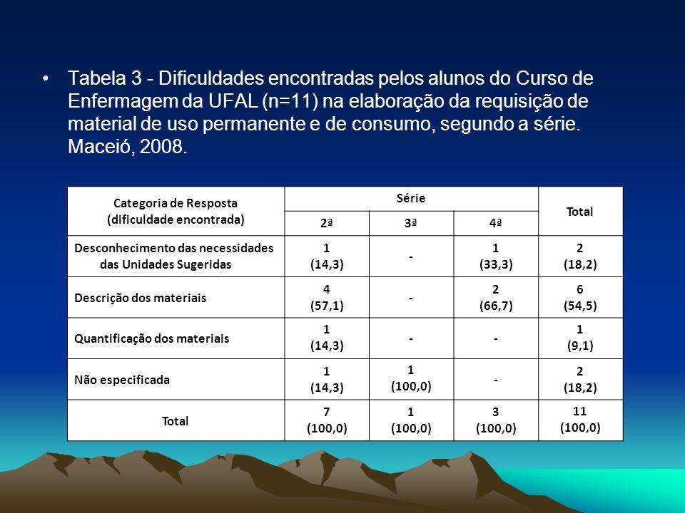 Tabela 3 - Dificuldades encontradas pelos alunos do Curso de Enfermagem da UFAL (n=11) na elaboração da requisição de material de uso permanente e de