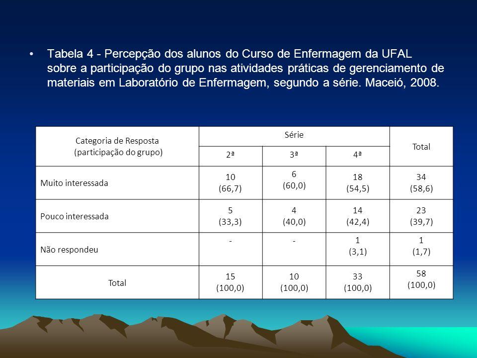 Tabela 4 - Percepção dos alunos do Curso de Enfermagem da UFAL sobre a participação do grupo nas atividades práticas de gerenciamento de materiais em