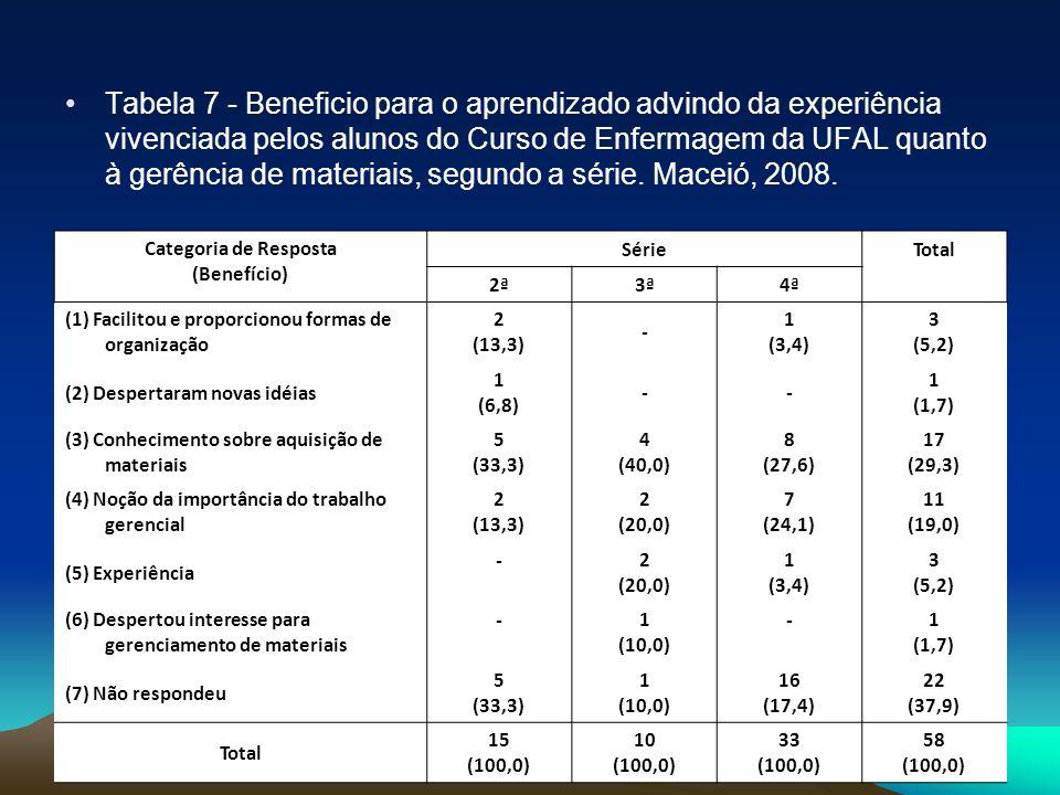Tabela 7 - Beneficio para o aprendizado advindo da experiência vivenciada pelos alunos do Curso de Enfermagem da UFAL quanto à gerência de materiais,
