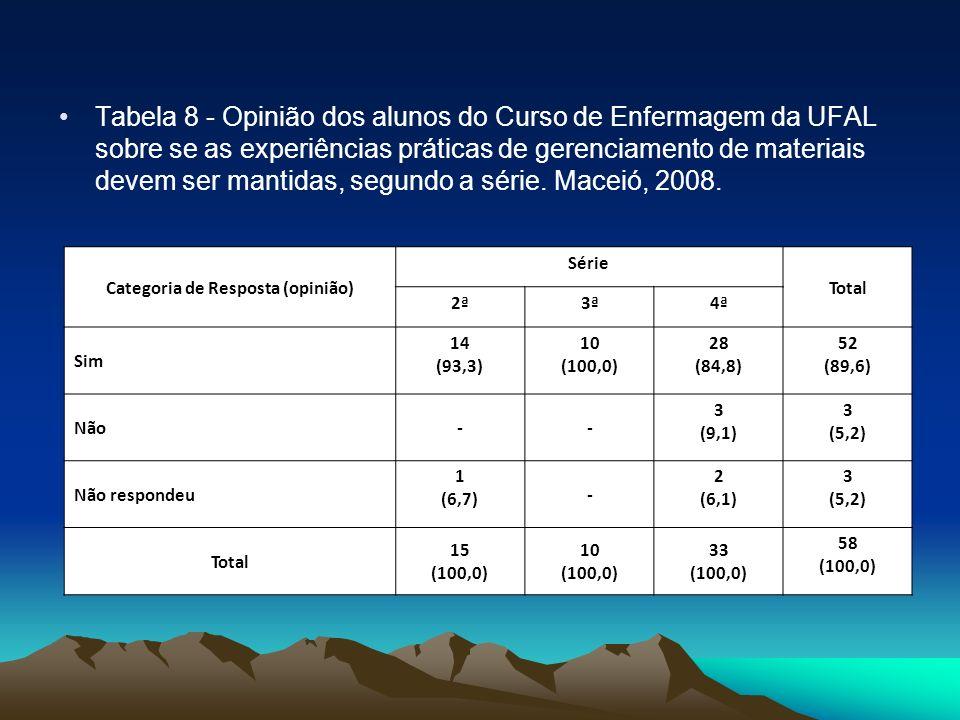 Tabela 8 - Opinião dos alunos do Curso de Enfermagem da UFAL sobre se as experiências práticas de gerenciamento de materiais devem ser mantidas, segun