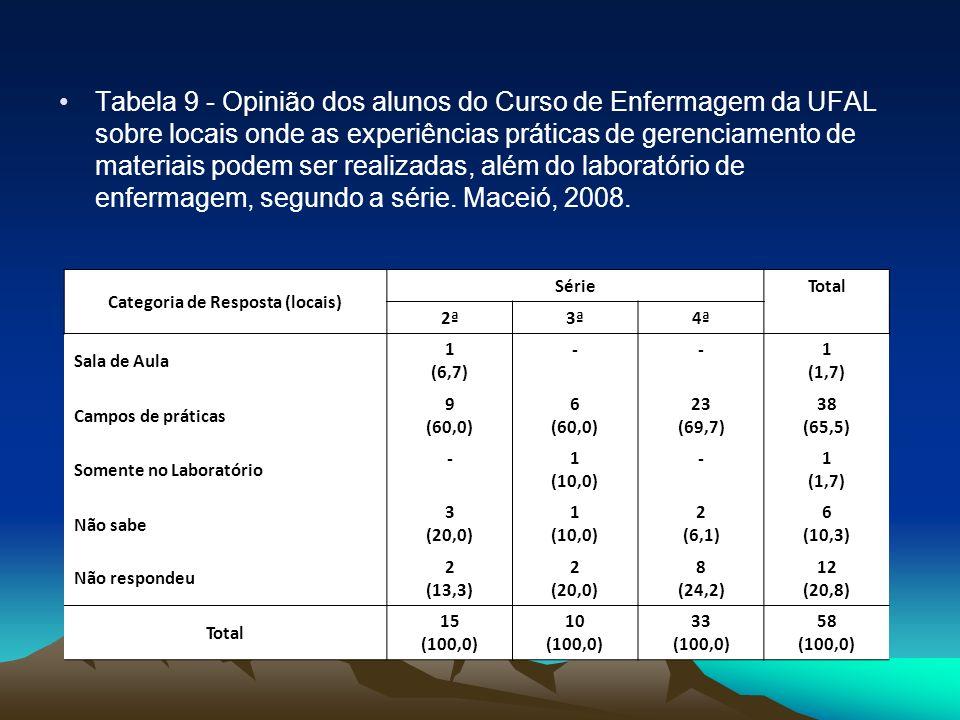 Tabela 9 - Opinião dos alunos do Curso de Enfermagem da UFAL sobre locais onde as experiências práticas de gerenciamento de materiais podem ser realiz