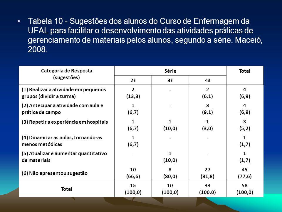 Tabela 10 - Sugestões dos alunos do Curso de Enfermagem da UFAL para facilitar o desenvolvimento das atividades práticas de gerenciamento de materiais