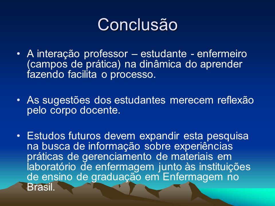 Conclusão A interação professor – estudante - enfermeiro (campos de prática) na dinâmica do aprender fazendo facilita o processo. As sugestões dos est