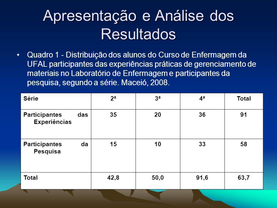 Apresentação e Análise dos Resultados Quadro 1 - Distribuição dos alunos do Curso de Enfermagem da UFAL participantes das experiências práticas de ger