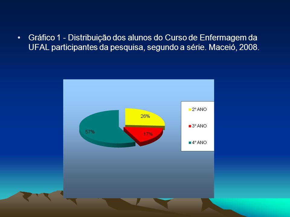 Gráfico 1 - Distribuição dos alunos do Curso de Enfermagem da UFAL participantes da pesquisa, segundo a série. Maceió, 2008.