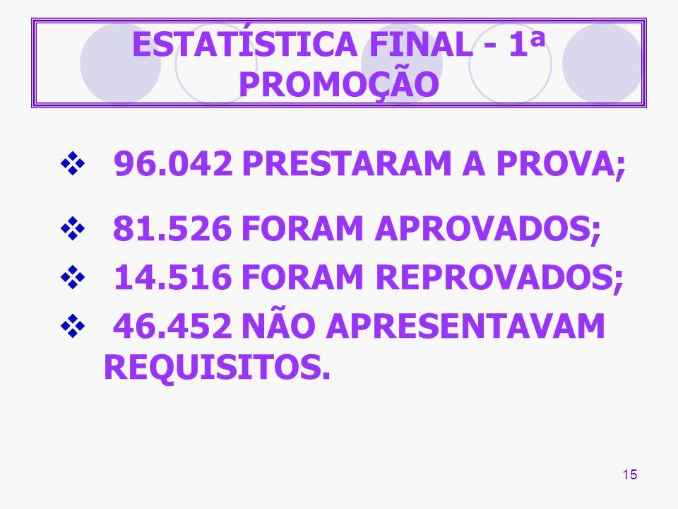 15 ESTATÍSTICA FINAL - 1ª PROMOÇÃO 96.042 PRESTARAM A PROVA; 81.526 FORAM APROVADOS; 14.516 FORAM REPROVADOS; 46.452 NÃO APRESENTAVAM REQUISITOS.