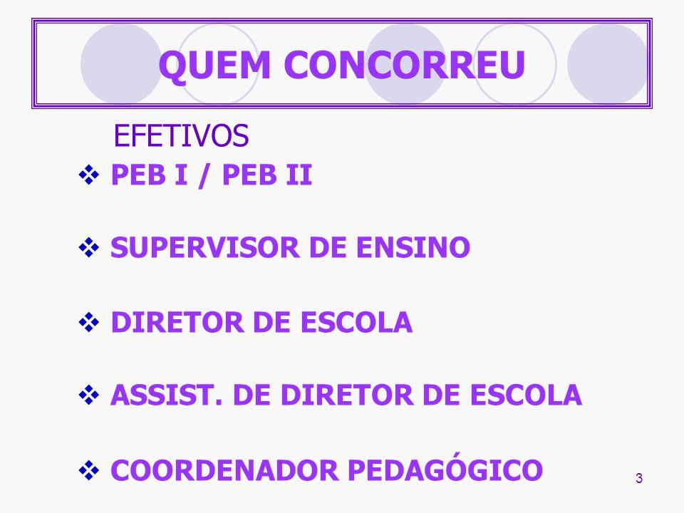 3 QUEM CONCORREU EFETIVOS PEB I / PEB II SUPERVISOR DE ENSINO DIRETOR DE ESCOLA ASSIST. DE DIRETOR DE ESCOLA COORDENADOR PEDAGÓGICO