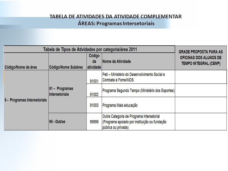 TABELA DE ATIVIDADES DA ATIVIDADE COMPLEMENTAR ÁREAS: Programas Intersetoriais