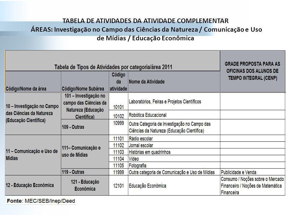 TABELA DE ATIVIDADES DA ATIVIDADE COMPLEMENTAR ÁREAS: Investigação no Campo das Ciências da Natureza / Comunicação e Uso de Mídias / Educação Econômic