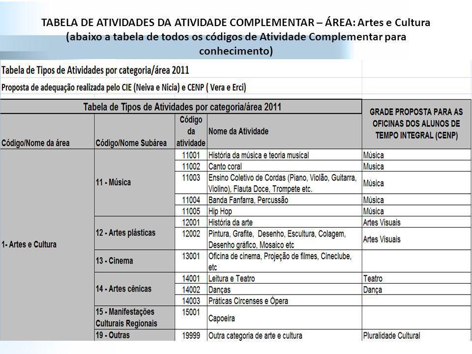 TABELA DE ATIVIDADES DA ATIVIDADE COMPLEMENTAR – ÁREA: Artes e Cultura (abaixo a tabela de todos os códigos de Atividade Complementar para conheciment