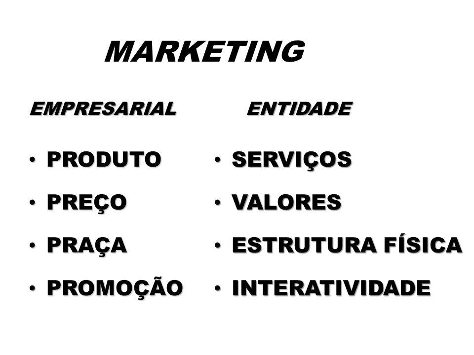 MARKETING EMPRESARIAL PRODUTO PRODUTO PREÇO PREÇO PRAÇA PRAÇA PROMOÇÃO PROMOÇÃO ENTIDADE SERVIÇOS SERVIÇOS VALORES VALORES ESTRUTURA FÍSICA ESTRUTURA FÍSICA INTERATIVIDADE INTERATIVIDADE