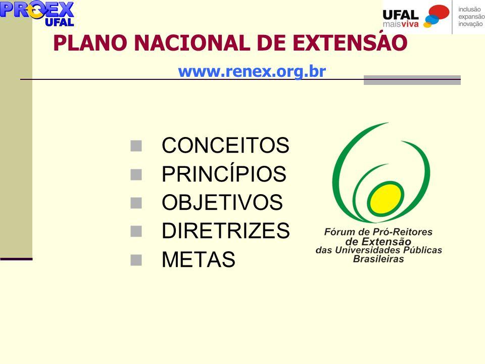 PLANO NACIONAL DE EXTENSÃO www.renex.org.br CONCEITOS PRINCÍPIOS OBJETIVOS DIRETRIZES METAS