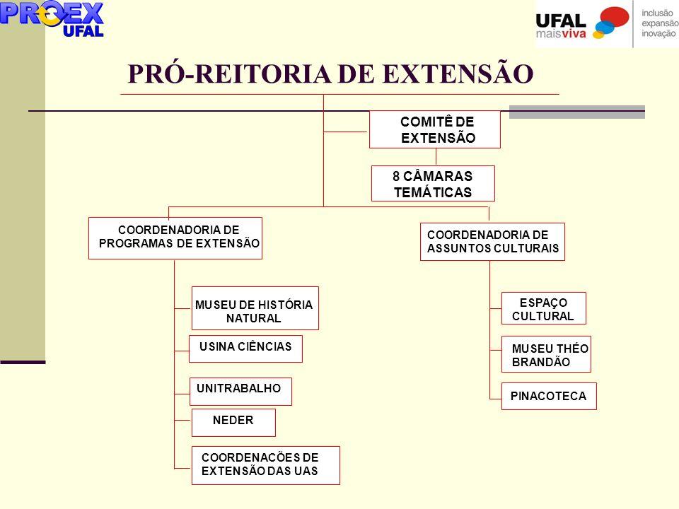PRÓ-REITORIA DE EXTENSÃO COORDENADORIA DE PROGRAMAS DE EXTENSÃO COORDENADORIA DE ASSUNTOS CULTURAIS MUSEU DE HISTÓRIA NATURAL USINA CIÊNCIAS ESPAÇO CU