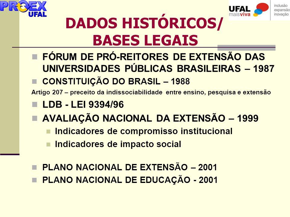 FÓRUM DE PRÓ-REITORES DE EXTENSÃO DAS UNIVERSIDADES PÚBLICAS BRASILEIRAS – 1987 CONSTITUIÇÃO DO BRASIL – 1988 Artigo 207 – preceito da indissociabilid