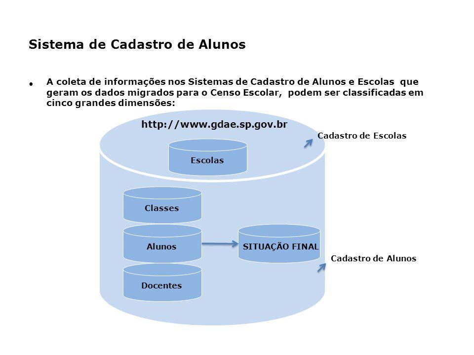 Sistema de Cadastro de Alunos Aspectos Legais Decreto Nº 40.290, de 31 de agosto de 1995, instituiu Sistema de Cadastro de Alunos do Estado de São Pau
