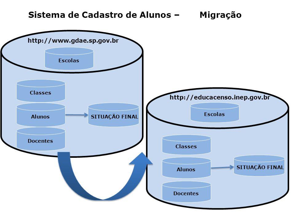 Sistema de Cadastro de Alunos – Migração Escolas Alunos Classes Docentes SITUAÇÃO FINAL http://www.gdae.sp.gov.br Escolas Alunos Classes Docentes SITUAÇÃO FINAL http://educacenso.inep.gov.br