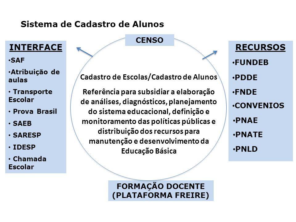 FORMAÇÃO DOCENTE (PLATAFORMA FREIRE) Sistema de Cadastro de Alunos Cadastro de Escolas/Cadastro de Alunos Referência para subsidiar a elaboração de análises, diagnósticos, planejamento do sistema educacional, definição e monitoramento das políticas públicas e distribuição dos recursos para manutenção e desenvolvimento da Educação Básica CENSO INTERFACE SAF Atribuição de aulas Transporte Escolar Prova Brasil SAEB SARESP IDESP Chamada Escolar RECURSOS PNATE PNAE PDDE FNDE FUNDEB PNLD CONVENIOS