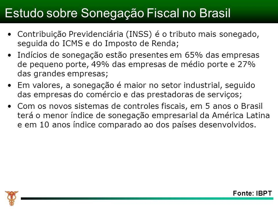 Estudo sobre Sonegação Fiscal no Brasil Fonte: IBPT Contribuição Previdenciária (INSS) é o tributo mais sonegado, seguida do ICMS e do Imposto de Renda; Indícios de sonegação estão presentes em 65% das empresas de pequeno porte, 49% das empresas de médio porte e 27% das grandes empresas; Em valores, a sonegação é maior no setor industrial, seguido das empresas do comércio e das prestadoras de serviços; Com os novos sistemas de controles fiscais, em 5 anos o Brasil terá o menor índice de sonegação empresarial da América Latina e em 10 anos índice comparado ao dos países desenvolvidos.