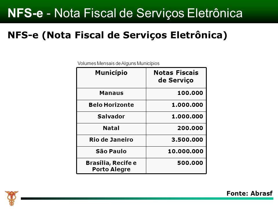 MunicípioNotas Fiscais de Serviço Manaus100.000 Belo Horizonte1.000.000 Salvador1.000.000 Natal200.000 Rio de Janeiro3.500.000 São Paulo10.000.000 Bra