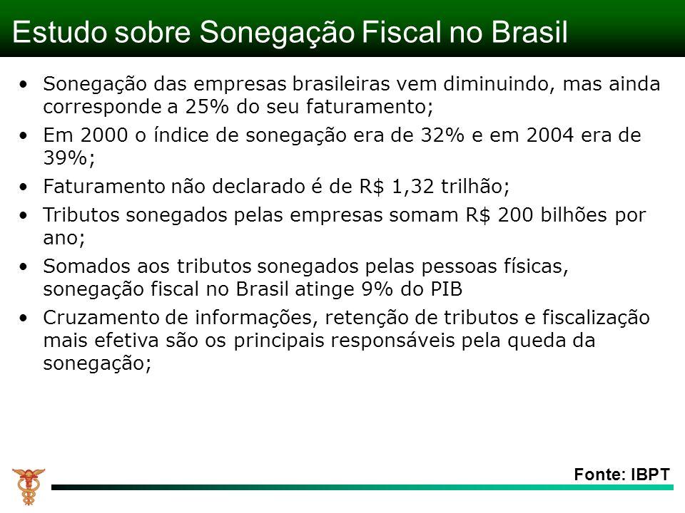 Estudo sobre Sonegação Fiscal no Brasil Fonte: IBPT Sonegação das empresas brasileiras vem diminuindo, mas ainda corresponde a 25% do seu faturamento; Em 2000 o índice de sonegação era de 32% e em 2004 era de 39%; Faturamento não declarado é de R$ 1,32 trilhão; Tributos sonegados pelas empresas somam R$ 200 bilhões por ano; Somados aos tributos sonegados pelas pessoas físicas, sonegação fiscal no Brasil atinge 9% do PIB Cruzamento de informações, retenção de tributos e fiscalização mais efetiva são os principais responsáveis pela queda da sonegação;