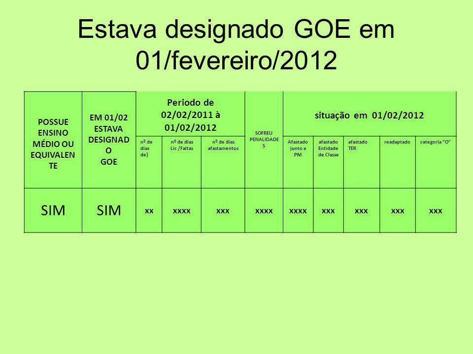 Estava designado GOE em 01/fevereiro/2012 POSSUE ENSINO MÉDIO OU EQUIVALEN TE EM 01/02 ESTAVA DESIGNAD O GOE Periodo de 02/02/2011 à 01/02/2012 SOFREU