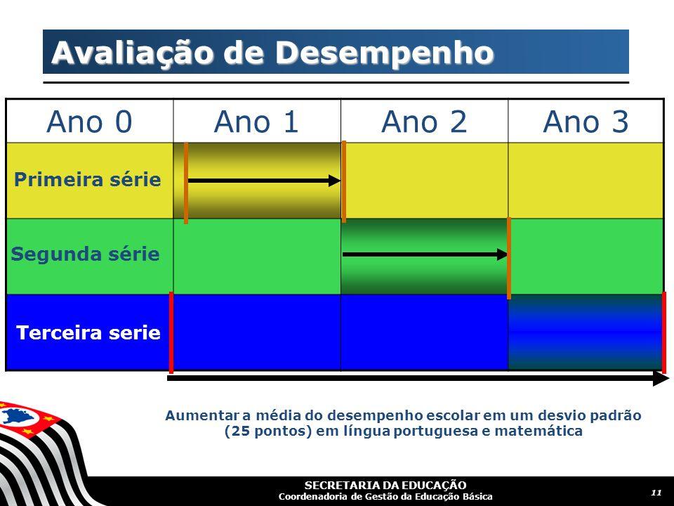 SECRETARIA DA EDUCAÇÃO Coordenadoria de Gestão da Educação Básica CGEB - ProEMI / PJF 11 Avaliação de Desempenho Ano 0Ano 1Ano 2Ano 3 Aumentar a média