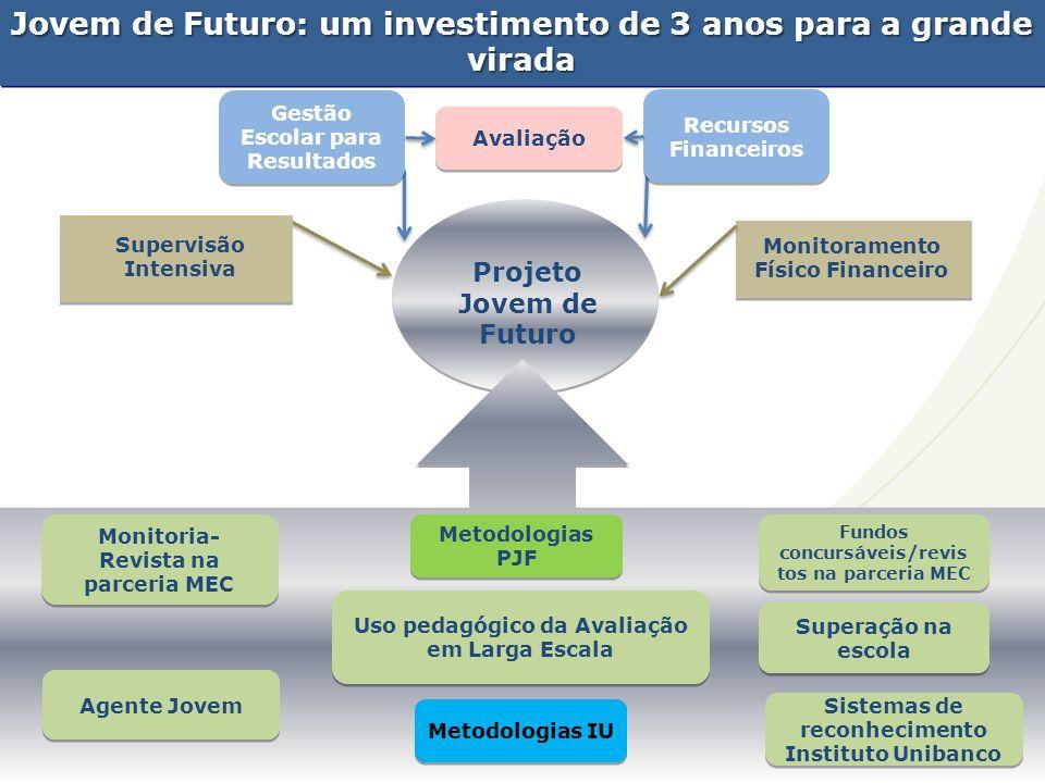 SECRETARIA DA EDUCAÇÃO Coordenadoria de Gestão da Educação Básica Projeto Jovem de Futuro Supervisão Intensiva Monitoramento Físico Financeiro Gestão