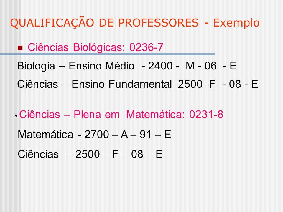 QUALIFICAÇÃO DE PROFESSORES - Exemplo Ciências Biológicas: 0236-7 Biologia – Ensino Médio - 2400 - M - 06 - E Ciências – Ensino Fundamental–2500–F - 0