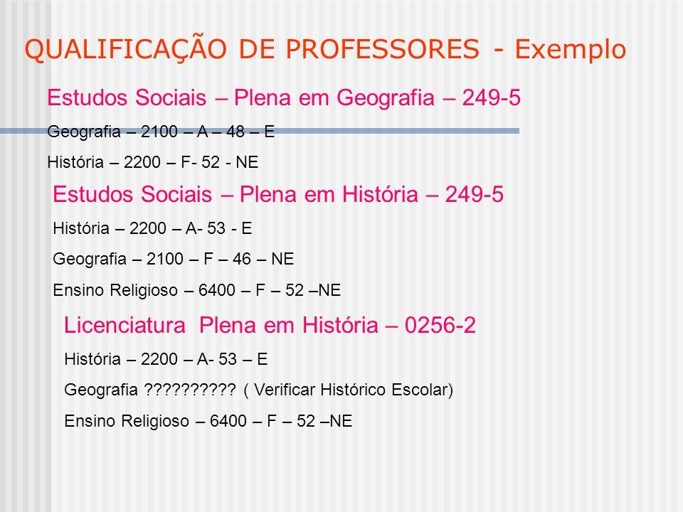 QUALIFICAÇÃO DE PROFESSORES - Exemplo Estudos Sociais – Plena em Geografia – 249-5 Geografia – 2100 – A – 48 – E História – 2200 – F- 52 - NE Estudos