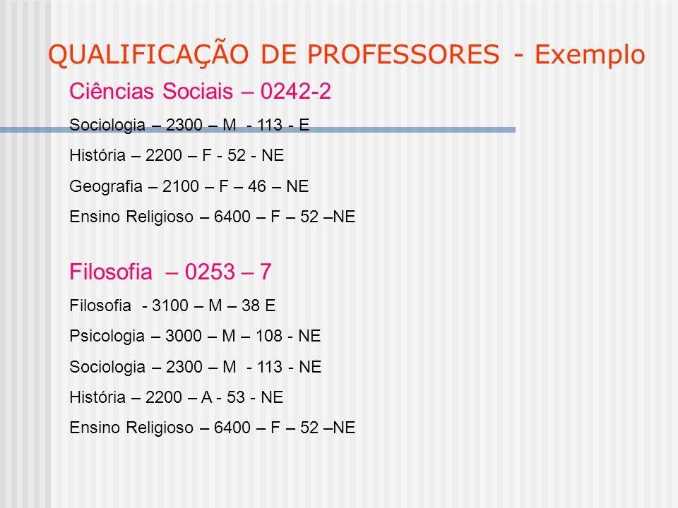 QUALIFICAÇÃO DE PROFESSORES - Exemplo Ciências Sociais – 0242-2 Sociologia – 2300 – M - 113 - E História – 2200 – F - 52 - NE Geografia – 2100 – F – 4