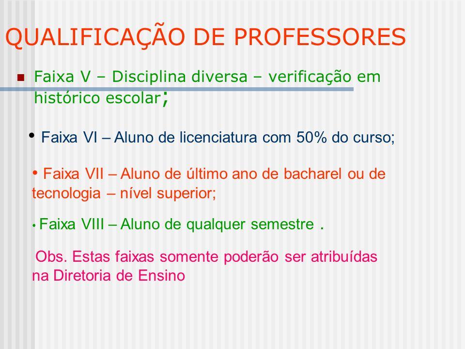 QUALIFICAÇÃO DE PROFESSORES Faixa V – Disciplina diversa – verificação em histórico escolar ; Faixa VI – Aluno de licenciatura com 50% do curso; Faixa