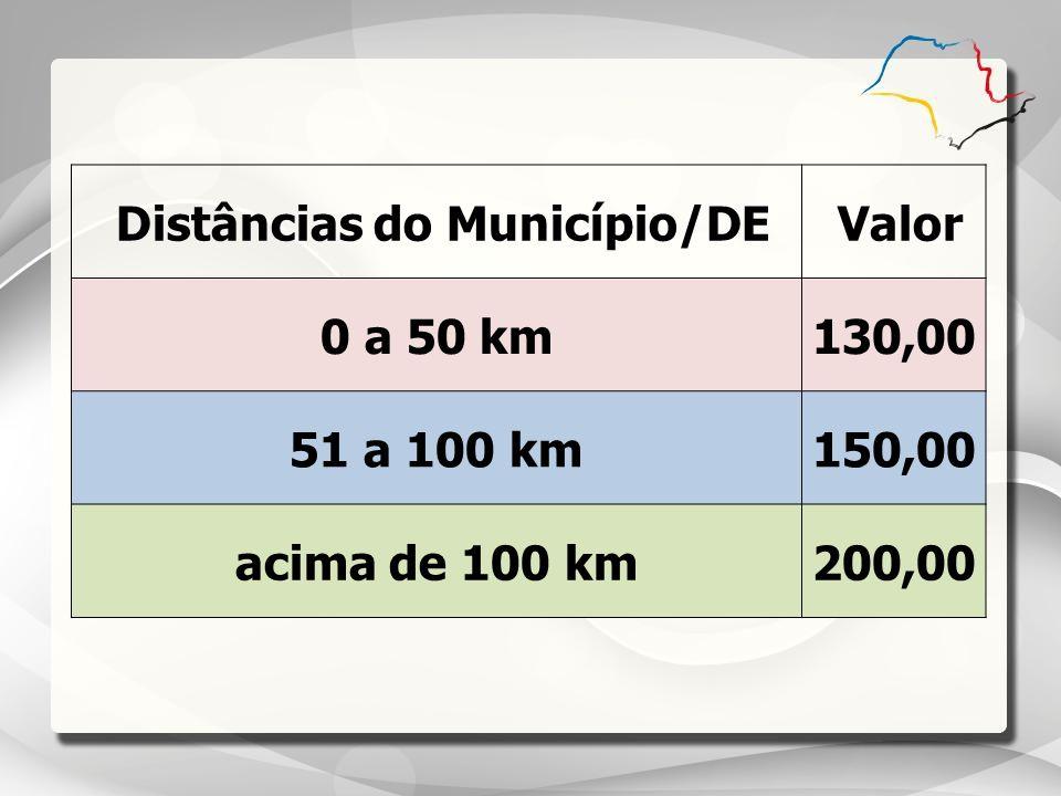 Distâncias do Município/DE Valor 0 a 50 km130,00 51 a 100 km150,00 acima de 100 km200,00