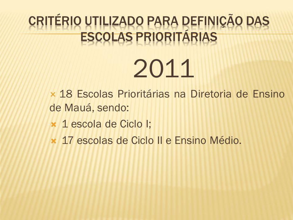 2012 25 Escolas Prioritárias na Diretoria de Ensino de Mauá, sendo: 9 escolas reincidentes; 9 escolas que avançaram; 7 escolas novas, que passaram a integrar o grupo das prioritárias.