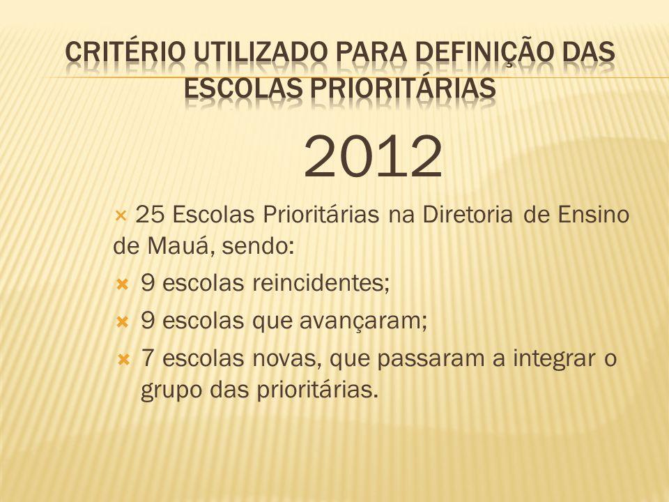 2012 25 Escolas Prioritárias na Diretoria de Ensino de Mauá, sendo: 9 escolas reincidentes; 9 escolas que avançaram; 7 escolas novas, que passaram a i
