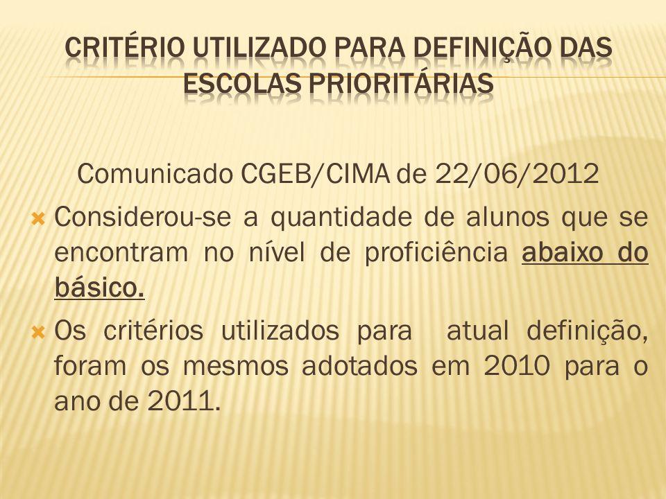 Comunicado CGEB/CIMA de 22/06/2012 Considerou-se a quantidade de alunos que se encontram no nível de proficiência abaixo do básico. Os critérios utili