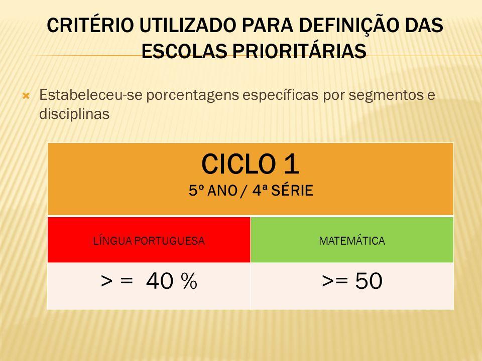 CRITÉRIO UTILIZADO PARA DEFINIÇÃO DAS ESCOLAS PRIORITÁRIAS Estabeleceu-se porcentagens específicas por segmentos e disciplinas CICLO 1 5º ANO / 4ª SÉR