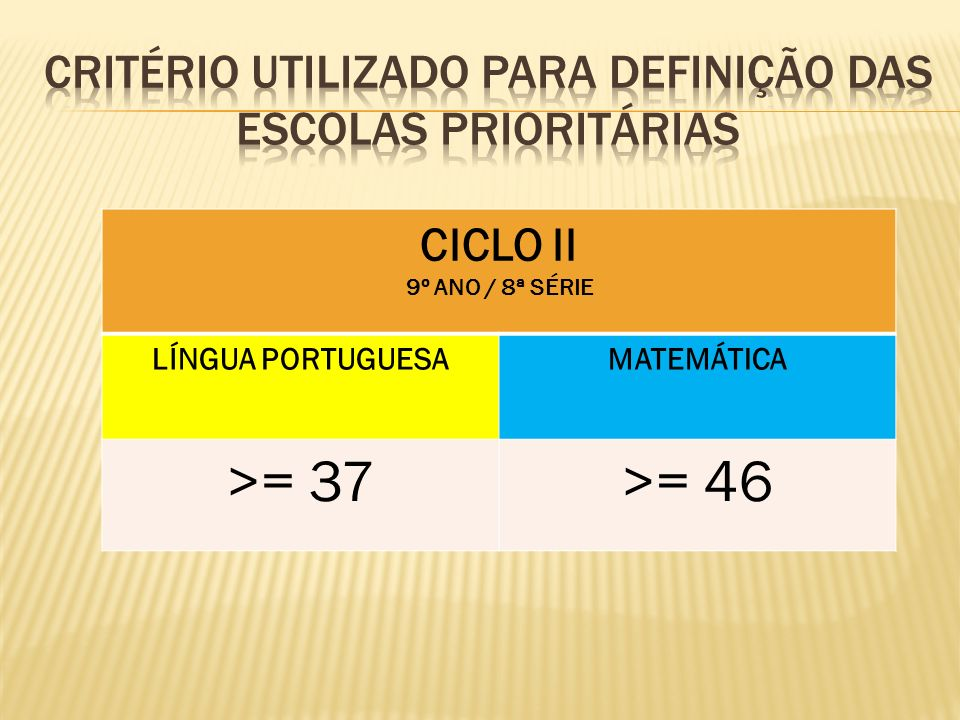 CICLO II 9º ANO / 8ª SÉRIE LÍNGUA PORTUGUESAMATEMÁTICA >= 37>= 46