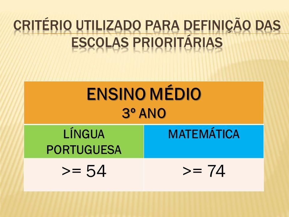 ENSINO MÉDIO 3º ANO LÍNGUA PORTUGUESA MATEMÁTICA >= 54>= 74