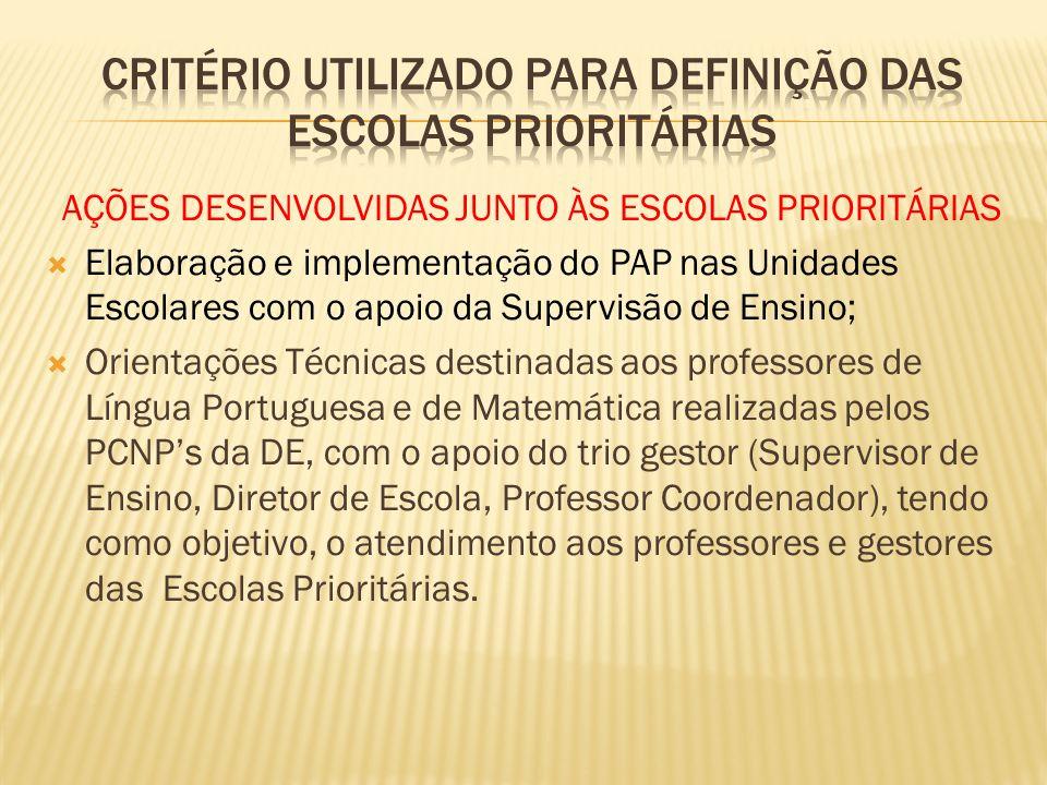 AÇÕES DESENVOLVIDAS JUNTO ÀS ESCOLAS PRIORITÁRIAS Elaboração e implementação do PAP nas Unidades Escolares com o apoio da Supervisão de Ensino; Orient