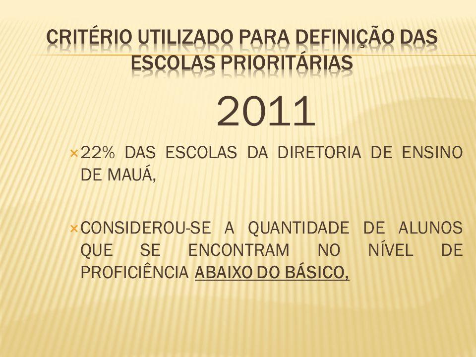 CRITÉRIO UTILIZADO PARA DEFINIÇÃO DAS ESCOLAS PRIORITÁRIAS Estabeleceu-se porcentagens específicas por segmentos e disciplinas CICLO 1 5º ANO / 4ª SÉRIE LÍNGUA PORTUGUESAMATEMÁTICA > = 40 %>= 50