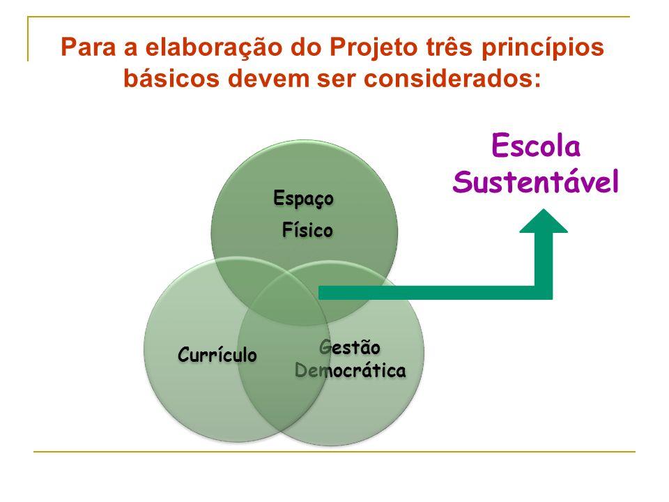 Espaço Físico Gestão Democrática Currículo Escola Sustentável Para a elaboração do Projeto três princípios básicos devem ser considerados: