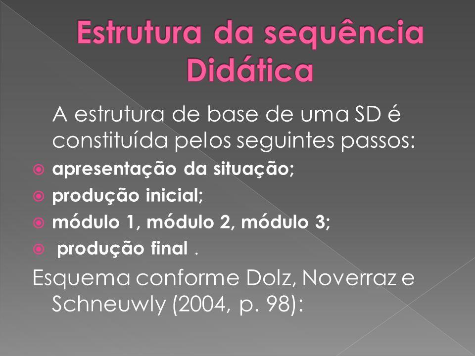 A estrutura de base de uma SD é constituída pelos seguintes passos: apresentação da situação; produção inicial; módulo 1, módulo 2, módulo 3; produção