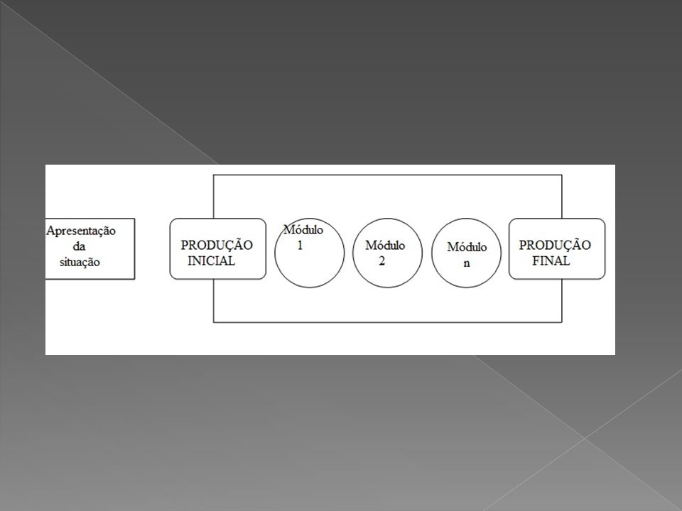 a) Os alunos devem ser expostos ao projeto coletivo de produção de um gênero textual (qual o gênero, destinatário da produção, suporte, etc.).