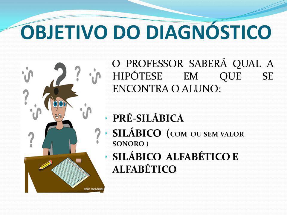 OBJETIVO DO DIAGNÓSTICO O PROFESSOR SABERÁ QUAL A HIPÓTESE EM QUE SE ENCONTRA O ALUNO: PRÉ-SILÁBICA SILÁBICO ( COM OU SEM VALOR SONORO ) SILÁBICO ALFABÉTICO E ALFABÉTICO