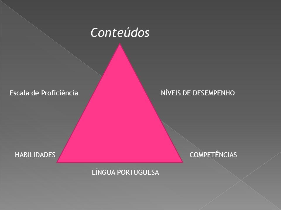 Escala de Proficiência HABILIDADES LÍNGUA PORTUGUESA COMPETÊNCIAS NÍVEIS DE DESEMPENHO Conteúdos