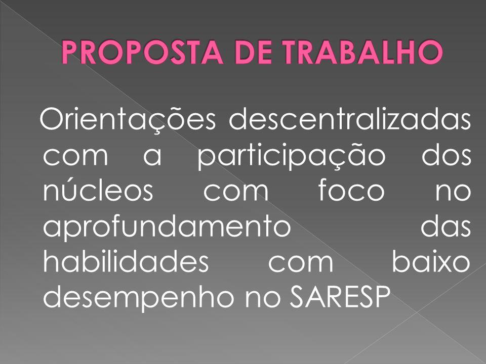 Orientações descentralizadas com a participação dos núcleos com foco no aprofundamento das habilidades com baixo desempenho no SARESP